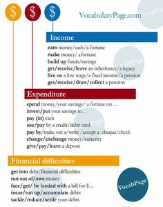 Financial Collocations in English Teaching Vocabulary, Vocabulary Practice, English Vocabulary, The English Patient, Learn English, English Class, English Words, English Grammar, English Language