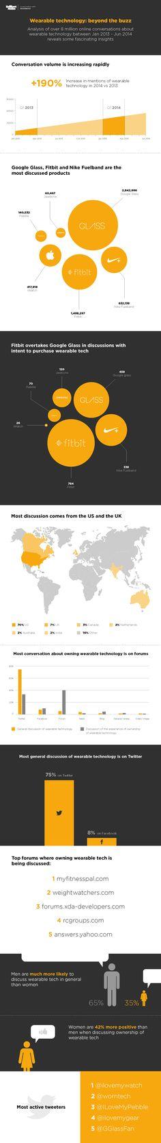 Interesante #infografía. No sobre la #wearabletech, sino sobre los entornos en los que se habla de ella: - Países - Foros - Redes Sociales - Sexo - Productos (y marcas)