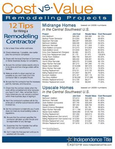 Home remodeling business is one in which business entrepreneurs can be very successful. Impressive Starting a Remodeling Business Ideas. Home Improvement Projects, Home Projects, Home Remodeling Diy, Basement Remodeling, Remodeling Costs, Remodeling Contractors, Home Buying Process, Thing 1, Real Estate Tips