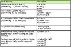 6 3 soorten insulines en insulineprofielen - 6 insulinetherapie - Modules - Diabetes - Diabetes mellitus type 2 - Stichting KOEL - Eerstelijnsprotocollen