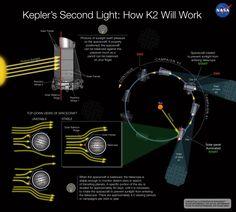 Misión Kepler K2, prolongando la vida del buscador de exoplanetas