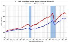 US Trade-  Imports- Exports