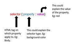 CSS syntax http://www.assignmenthelp.net/css-help #css #syntax #computerscience