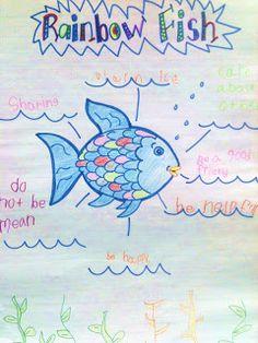 British Columbia Kindergarten Language Arts Rainbow Fish - Life Lessons and Interactive Writing Beginning Of School, First Day Of School, Rainbow Fish Activities, Kindergarten Reading, Kindergarten Freebies, Kindergarten Inquiry, Preschool Class, Kindergarten Lessons, Literacy Skills