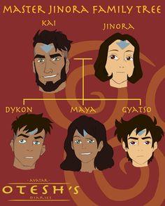Avatar Korra Family Tree : avatar, korra, family, Misc...., Ideas, Superhero,, Comic, Heroes,, Marvel, Comics