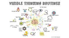 Visible Thinking Routines Matrix by Rachel Mainero on Prezi Visible Thinking Routines, Visual Thinking Strategies, Visible Learning, Thinking Skills, Teaching Strategies, Teaching Tools, Critical Thinking, See Think Wonder, Word Challenge
