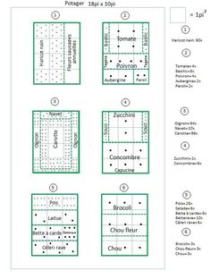 Plan de petit potager Plus - Diy Garten Small Vegetable Gardens, Vegetable Garden Planning, Vegetable Garden For Beginners, Vegetable Garden Design, Gardening For Beginners, Gardening Tips, Organic Gardening, Urban Gardening, Vegetable Gardening