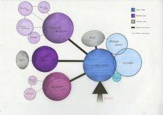 Bubble / Adjacency D Architecture Program, Origami Architecture, Tropical Architecture, Architecture Drawings, Architecture Symbols, Schematic Design, Diagram Design, Bubble Diagram Architecture, Function Diagram