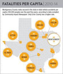Car accident fatalities per capita in Texas | Community Impact Newspaper #infographics #texas