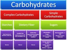 Complex Carbs vs Simple Carbs infographic - great info on the differences of these 2 types of carbohydrates! Helpful info for those with Diabetes and Hypoglycemia (low blood sugar).