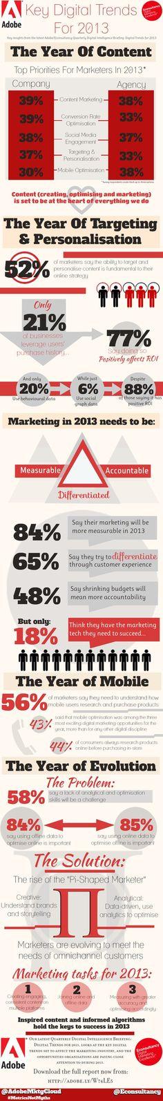 Key #DigitalMarketingTrends for 2013 [#Infographic] #digitalmarketing