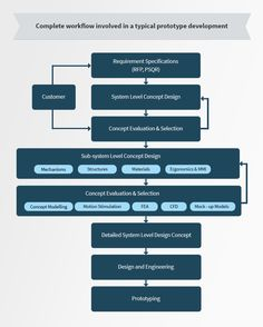 Complete workflow involved in a typical prototype development