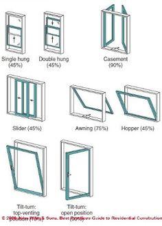 Types of windows. Joe wants sliders.