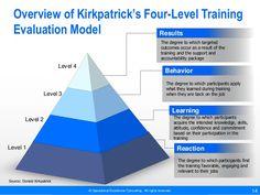 Image result for Kirkpatrick's Four-Level Training Evaluation Model
