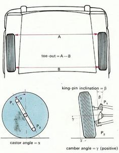 The toe-out, castor angle, camber angle and king pin inclination for a <a href=