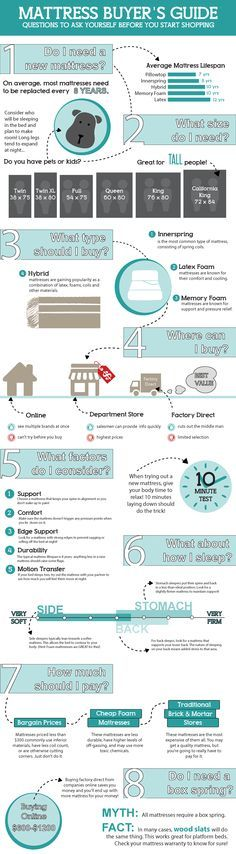Complete infographic guide to buying a new mattress
