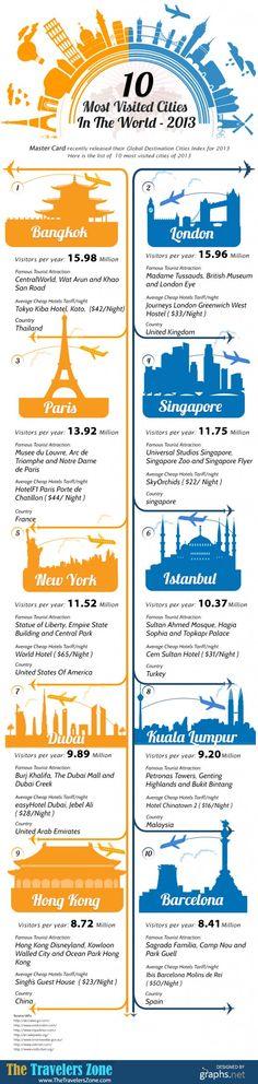 Top 10 cidades mais visitadas do mundo 2013