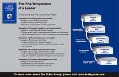 five temptations of a ceo The five temptations of a ceo, 10th anniversary edition: a leadership fable - patrick m lencioni - 洋書の購入は楽天ブックスで。全品送料無料!購入毎に「楽天スーパーポイント」が貯まってお得!みんなのレビュー・感想も満載.