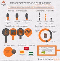 Indicadores sobre Empleo TIC en España #infografia #rrhh #empleo | TICs y Formación