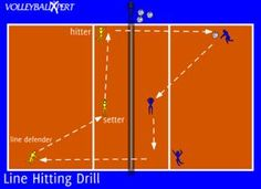 volleyball hitting drill focuses on hitting down the line as well as gettin.This volleyball hitting drill focuses on hitting down the line as well as gettin. Volleyball Passing Drills, Volleyball Set, Volleyball Skills, Volleyball Practice, Volleyball Training, Volleyball Workouts, Volleyball Quotes, Coaching Volleyball, Volleyball Positions
