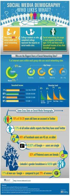 Survey Analytics Blog: Top 5 Infographics of th...