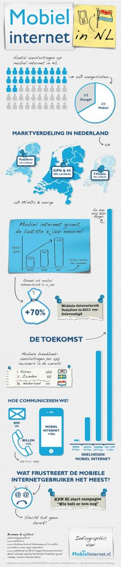 Mobiel internet in Nederland [infographic]