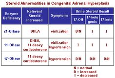 prednisone and congenital adrenal hyperplasia