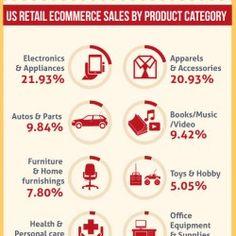 infographic Brainstorm, Infographic, Retail, Infographics, Retail Merchandising, Information Design, Visual Schedules