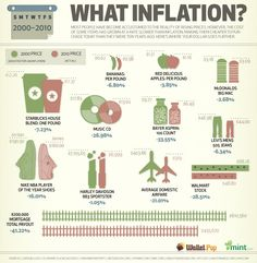 INFLATION, what inflaion?