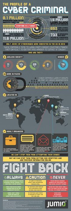 466 best cyber images on pinterest computers computer tips and profile of a cyber criminal infographic fandeluxe Images