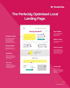 The perfect local SEO landing page. Infographic on landing pages for local SEO. Landing Page Optimization, Website Optimization, Search Engine Optimization, Inbound Marketing, Internet Marketing, Online Marketing, Affiliate Marketing, Marketing Tools, Business Marketing