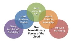 5 Revolutionary Forces of the Cloud Technology Management, Marketing Technology, The New Normal, Global Business, Commerce, Cloud Computing, Big Data, Computers, Infographic
