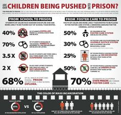 The color of mass incarceration. If you grow up having a hard childhood your more likely to end up in prison. lets not let it get to that point. we can help them before its to late.