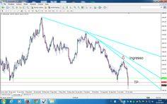 LIBERTA' FINANZIARIA: Gold - EUR/USD -- 31-10-2014