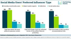 Consumers are more likely to take a product recommendation from an everyday social media user than an influencer. Find Friends, Social Media Stars, Marketing Program, Influencer Marketing, Charts, No Response, Infographic, Trust, Take That