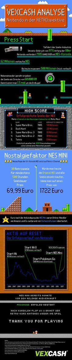 Nintendo in der Retrospektive  Der Vergleich von NES und NES Mini