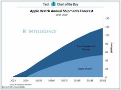 The Apple Watch is taking another step on its path to eventual world domination World Domination, Your Message, Apple Watch, Smart Watch, Facts, Messages, Marketing, Watches, Day