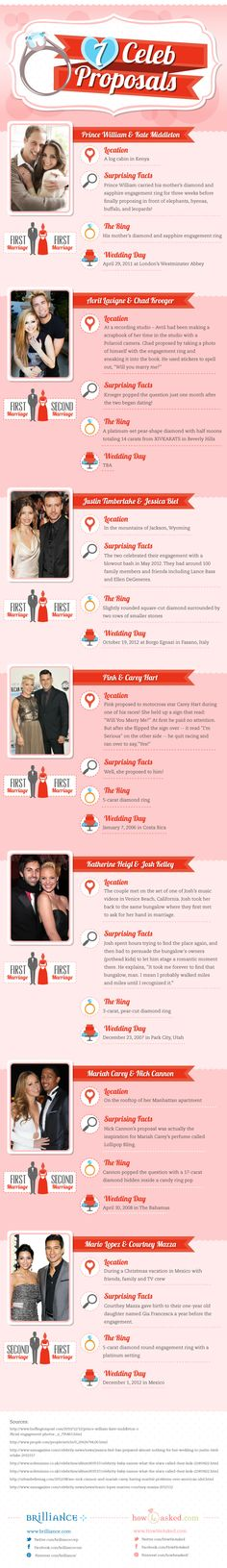 We're thrilled to bring you an infographic in partnership with HowHeAsked.com! We came up with 7 creative celebrity marriage proposals, plus a few surprising facts about each couple. ;) http://www.brilliance.com