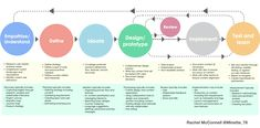 Content in the product design process — articulating our role | by Rachel McConnell | Jul, 2020 | UX Collective User Centered Design, Brain System, Visual Hierarchy, Design Guidelines, Co Design, Graphic Design Templates, Design System, Writing Services, Design Thinking