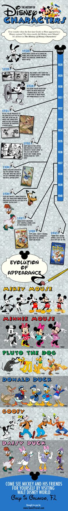 History of Disney Characters
