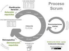 diagrama-proceso-scrum