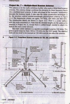 Here are the plans for the Tri-Band Antenna (150,450,800MHz)