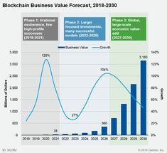 The projections for Via Blockchain Technology, Data Science, Daily News, Bar Chart, Investing, Ads, Digital, Business, Box Chain