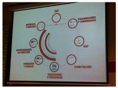 Comunicación corporativa 2.0   Claves para hacer un buen plan de comunicación