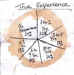 Get A Job: The Craigslist Experiment   Thought Catalog