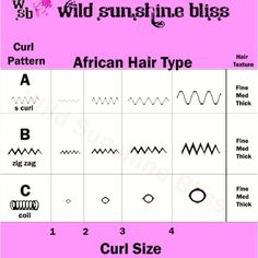 Nice graphics ... Natural hair type guide.