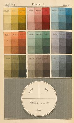 Plate 3 from Charles Hayter's 'A New Practical Treatise on the Three Primitive Colours . with some practical rules for reflections and Sir Isaac Newton's distribution of the colours in the rainbow' Published by John Booth , London, 1830 Colour Schemes, Color Patterns, Color Combos, Color Mixing Chart, Color Charts, Primitive Colors, Affinity Photo, Color Studies, Wassily Kandinsky