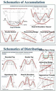 611 best charts images on pinterest forex strategies trading find this pin and more on charts by wayne lai ccuart Gallery