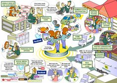 Sample cartoons to illustrate a process