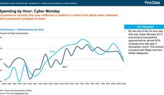 Cyber Monday Transactions Rise 50 Percent Over 2016, Data Shows http://www.charlesmilander.com/news/2017/12/cyber-monday-transactions-rise-50-percent-over-2016-data-shows/ Want to Make money online?. http://amzn.to/2hGcMDx